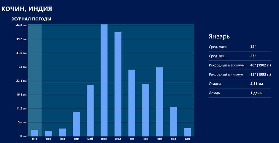 Климат в Керале таблица