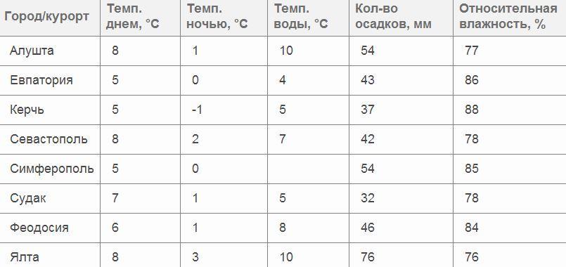 Погода в Крыму в декабре