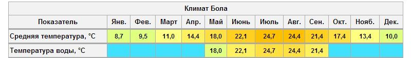 климат Бола, Хорватия