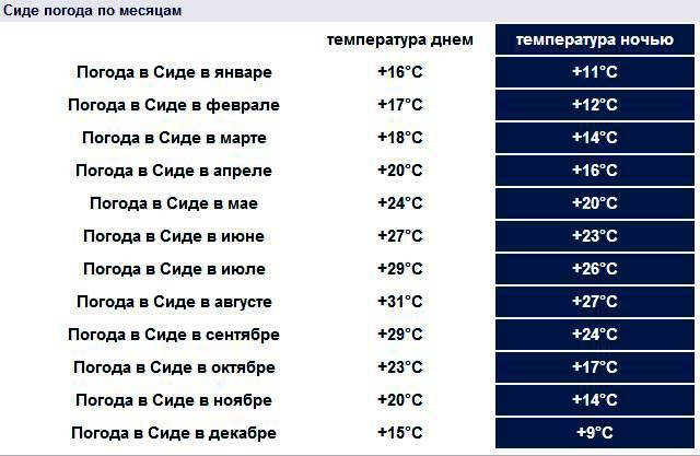 Сиде погода по месяцам