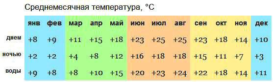 Дагомыс погода по месяцам