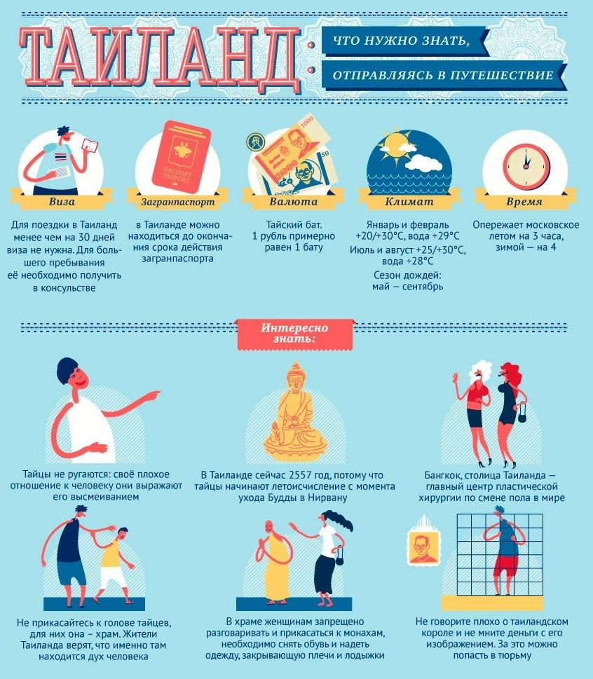 инфографика по Таиланду от АиФ