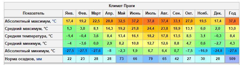 климат Праги по месяцам